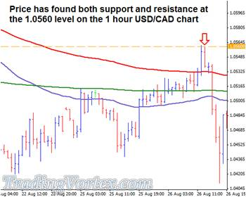 The Price Validates The Support And Resistance