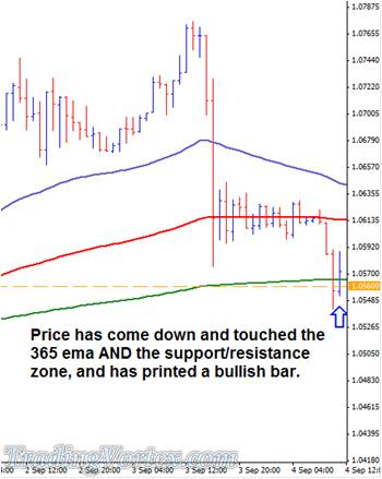 Price Touched The EMA And The Support/Resistance Zone