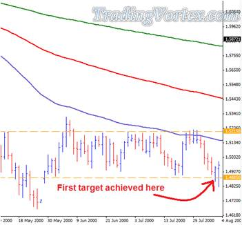 Firsty Trader Sell Example - First Target Achieved