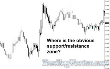 Where Is The Obvious Support And Resistance Zone?