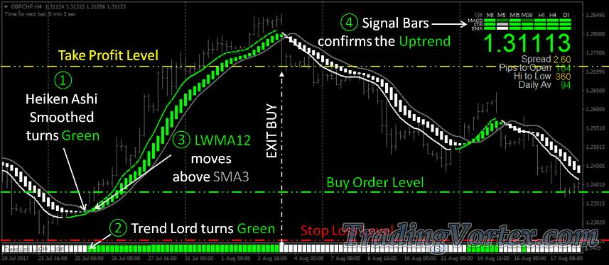 Green Fire System Buy Signal Example