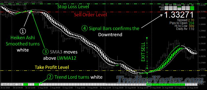 Green Fire System Sell Signal Example