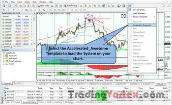 Accelerated Awesome Forex System Setup