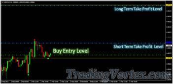 Forex Sniper Killer System - Buy Trade Take Profit Levels